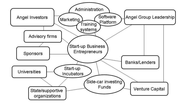 Start-up Ecosystem with Angels