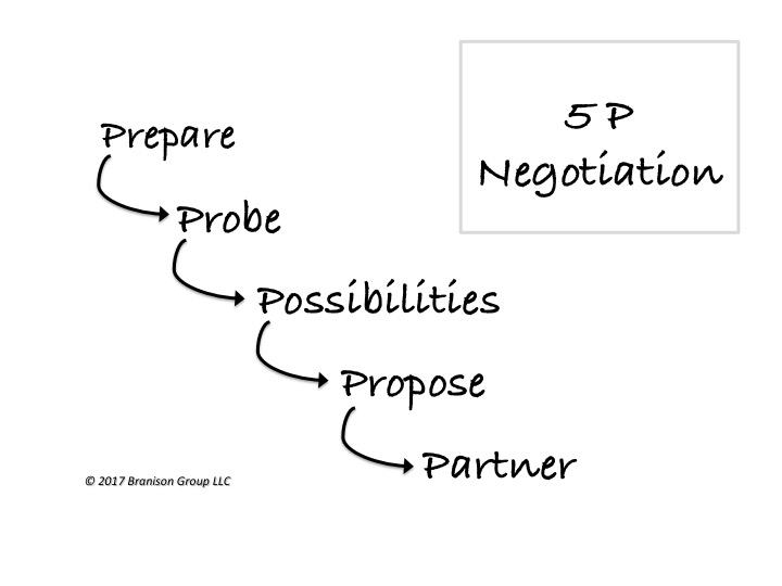 5P Negotiation Framework
